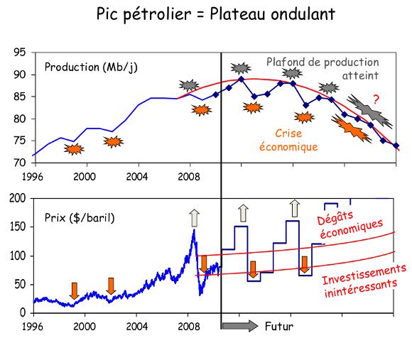 palier de pétrole