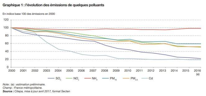pollution atmosphè